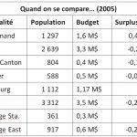 Le budget de notre municipalité en 2006